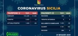 Coronavirus. Domenica solo 2 nuovi positivi e 0 decessi